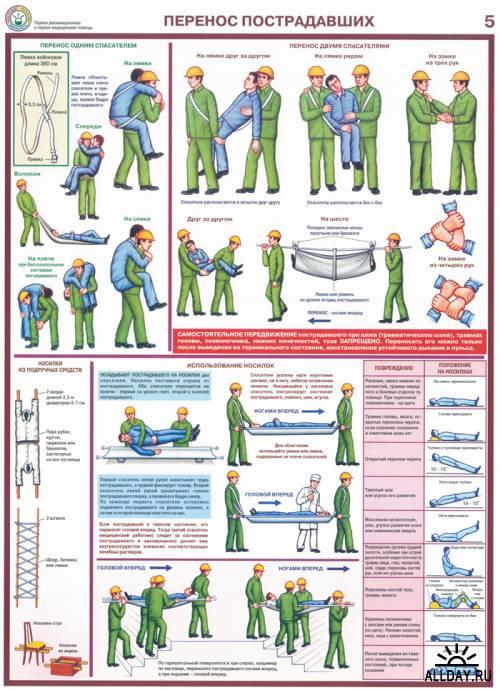Плакаты оказания первой медицинской помощи